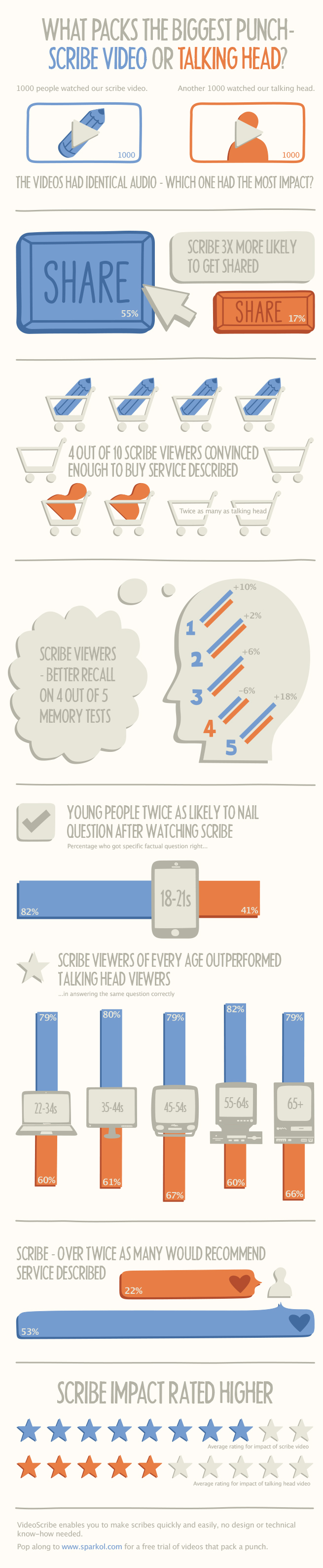 Scribe-video-AB-test-infographic